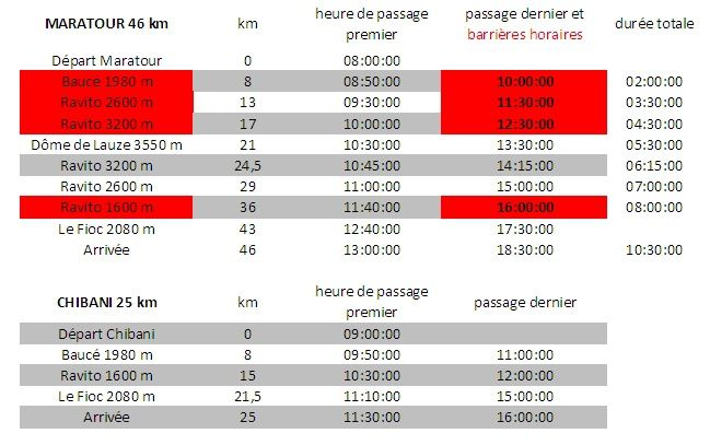 Barrire horaire 2 Alpes Raidlight Trail 2010